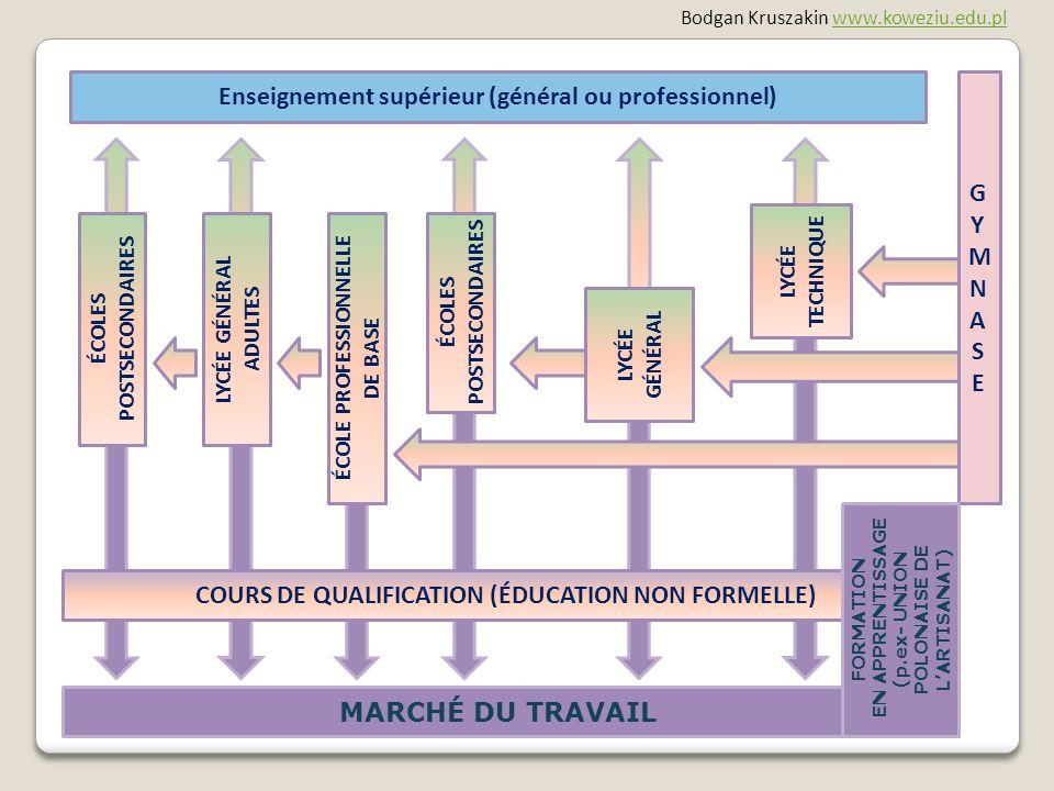 ÉCOLE PROFESSIONNELLE DE BASE Enseignement supérieur (général ou professionnel) MARCHÉ DU TRAVAIL ÉCOLES POSTSECONDAIRES Bodgan Kruszakin www.koweziu.edu.plwww.koweziu.edu.pl COURS DE QUALIFICATION (ÉDUCATION NON FORMELLE) LYCÉE GÉNÉRAL ADULTES LYCÉE TECHNIQUE ÉCOLES POSTSECONDAIRES GYMNASEGYMNASE FORMATION EN APPRENTISSAGE (p.ex- UNION POLONAISE DE LARTISANAT)
