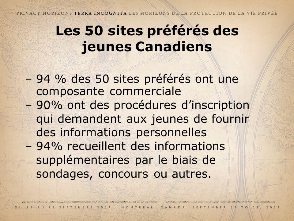 29e CONFÉRENCE INTERNATIONALE DES COMMISSAIRES À LA PROTECTION DES DONNÉES ET DE LA VIE PRIVÉE 29 th INTERNATIONAL CONFERENCE OF DATA PROTECTION AND PRIVACY COMMISSIONERS Les 50 sites préférés des jeunes Canadiens –94 % des 50 sites préférés ont une composante commerciale –90% ont des procédures dinscription qui demandent aux jeunes de fournir des informations personnelles –94% recueillent des informations supplémentaires par le biais de sondages, concours ou autres.