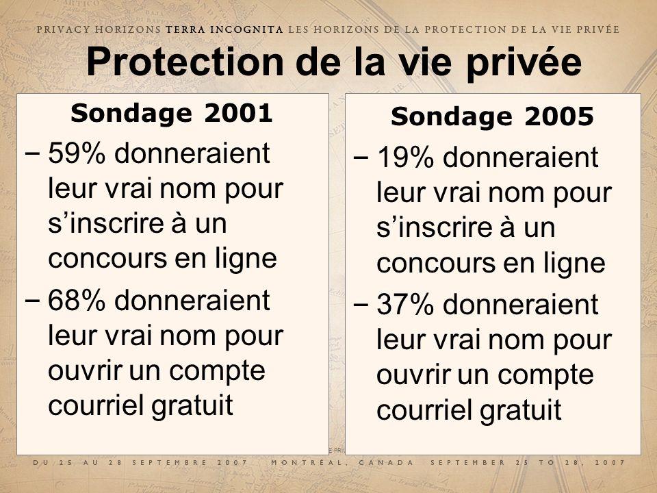 29e CONFÉRENCE INTERNATIONALE DES COMMISSAIRES À LA PROTECTION DES DONNÉES ET DE LA VIE PRIVÉE 29 th INTERNATIONAL CONFERENCE OF DATA PROTECTION AND PRIVACY COMMISSIONERS Sondage 2001 – 59% donneraient leur vrai nom pour sinscrire à un concours en ligne – 68% donneraient leur vrai nom pour ouvrir un compte courriel gratuit Protection de la vie privée Sondage 2005 – 19% donneraient leur vrai nom pour sinscrire à un concours en ligne – 37% donneraient leur vrai nom pour ouvrir un compte courriel gratuit