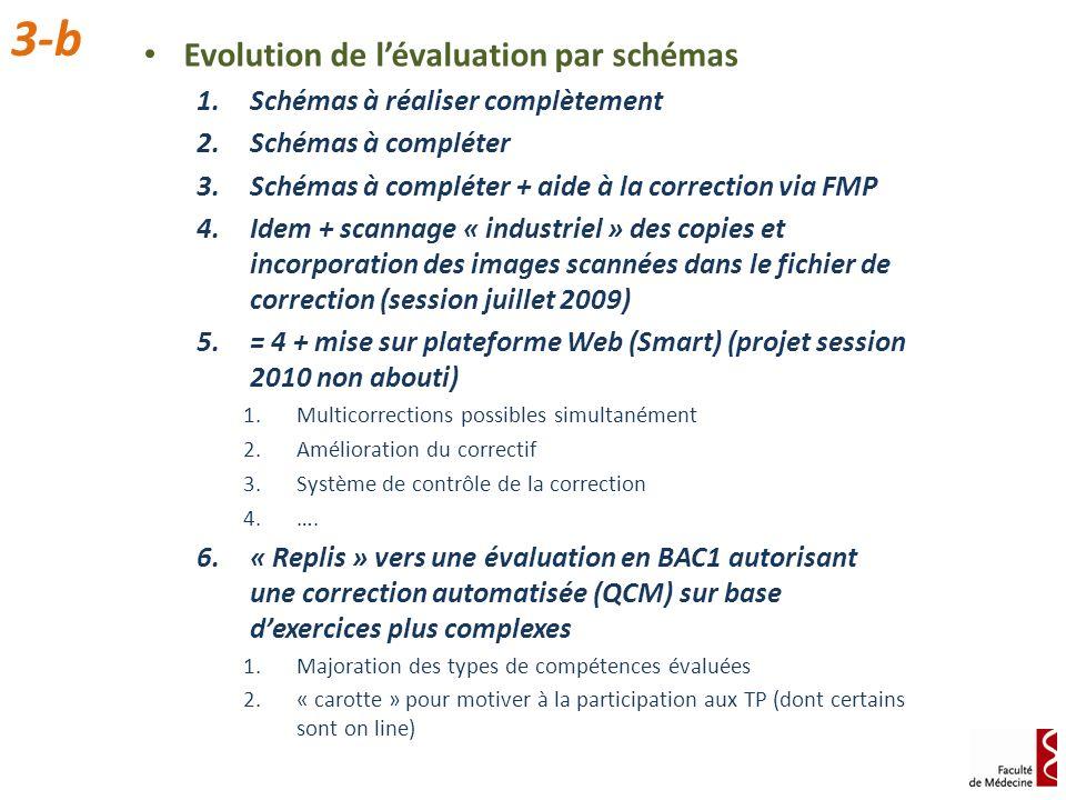 Evolution de lévaluation par schémas 1.Schémas à réaliser complètement 2.Schémas à compléter 3.Schémas à compléter + aide à la correction via FMP 4.Id