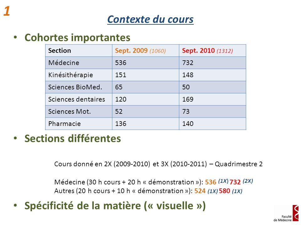Contexte du cours Cohortes importantes Sections différentes Spécificité de la matière (« visuelle ») 1 SectionSept. 2009 (1060) Sept. 2010 (1312) Méde