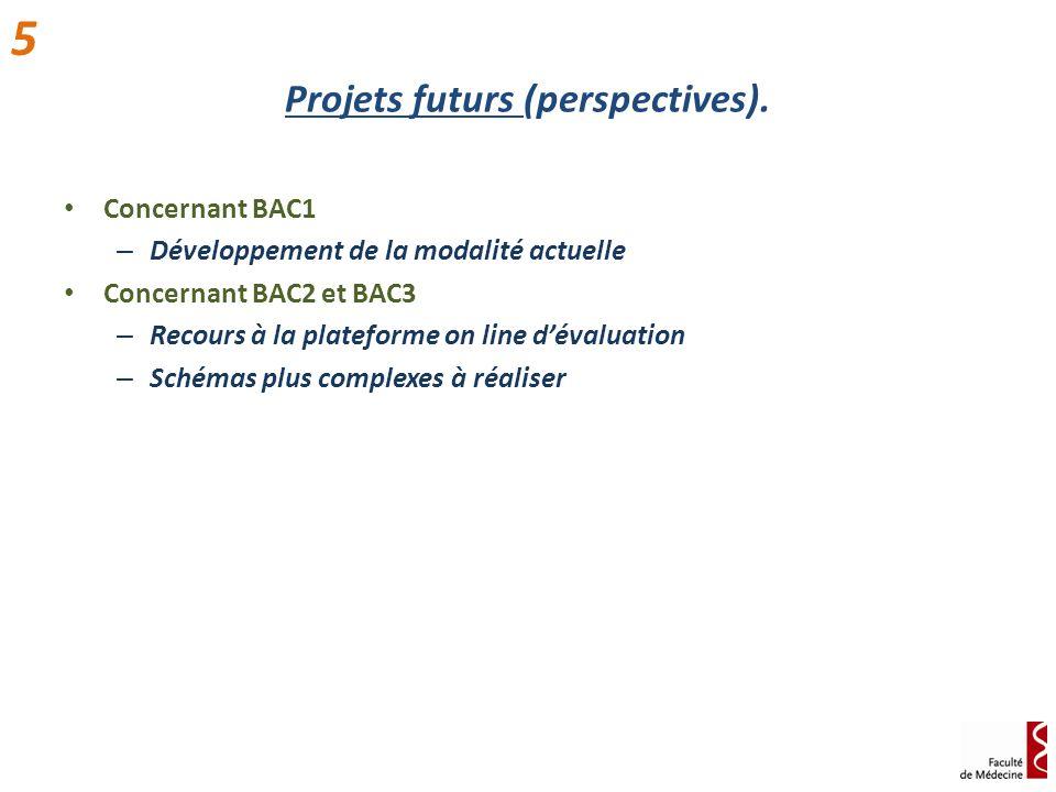 Projets futurs (perspectives). Concernant BAC1 – Développement de la modalité actuelle Concernant BAC2 et BAC3 – Recours à la plateforme on line déval