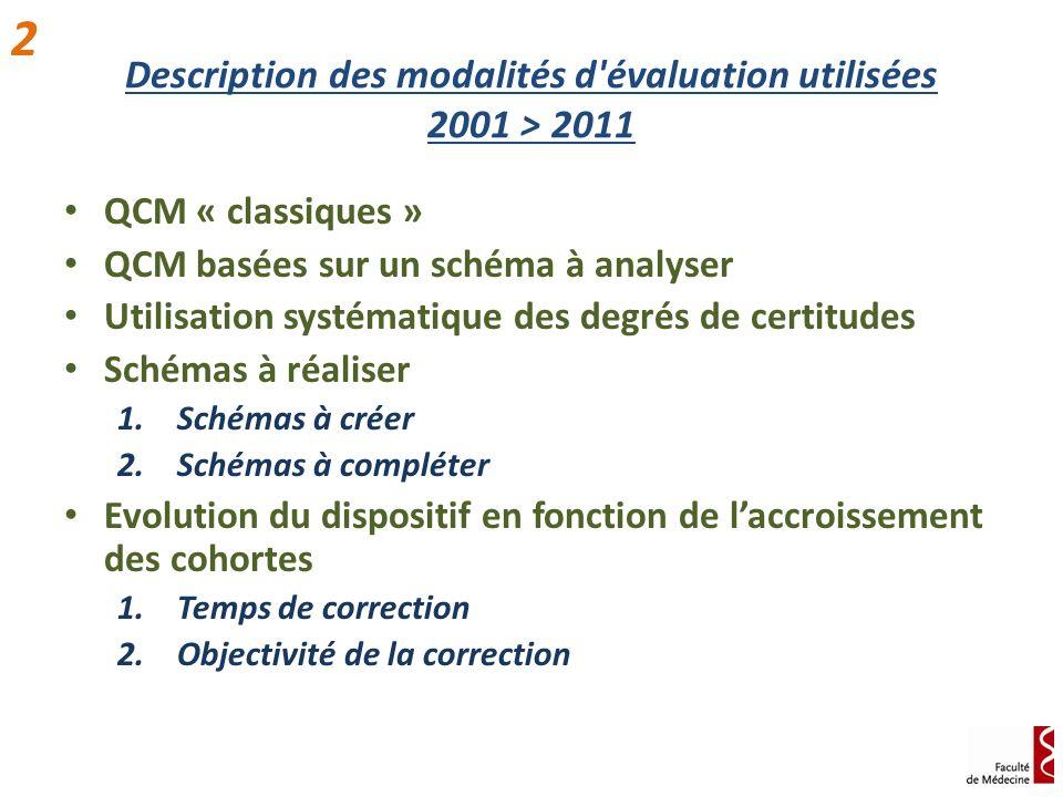 Description des modalités d'évaluation utilisées 2001 > 2011 QCM « classiques » QCM basées sur un schéma à analyser Utilisation systématique des degré