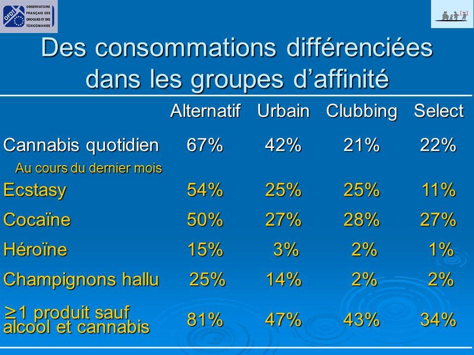 Des consommations différenciées dans les groupes daffinité AlternatifUrbainClubbingSelect Cannabis quotidien 67%42%21%22% Au cours du dernier mois Ecstasy54%25%25%11% Cocaïne50%27%28%27% Héroïne15% 3% 3% 2% 2% 1% 1% Champignons hallu 25%14% 2% 2% 1 produit sauf alcool et cannabis 1 produit sauf alcool et cannabis81%47%43%34%