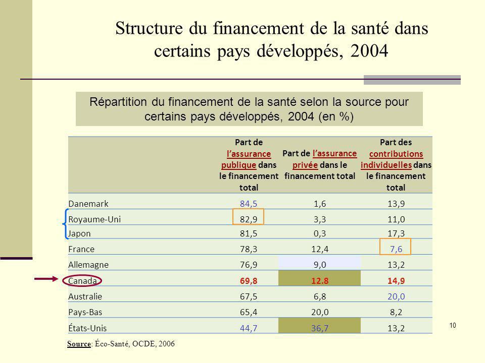 10 Structure du financement de la santé dans certains pays développés, 2004 Part de lassurance publique dans le financement total Part de lassurance p
