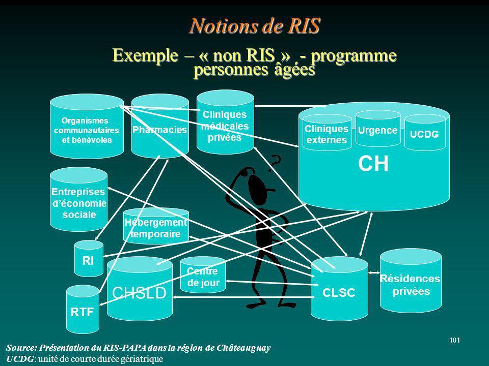 101 Notions de RIS Exemple – « non RIS » - programme personnes âgées Organismes communautaires et bénévoles Pharmacies Cliniques médicales privées CH