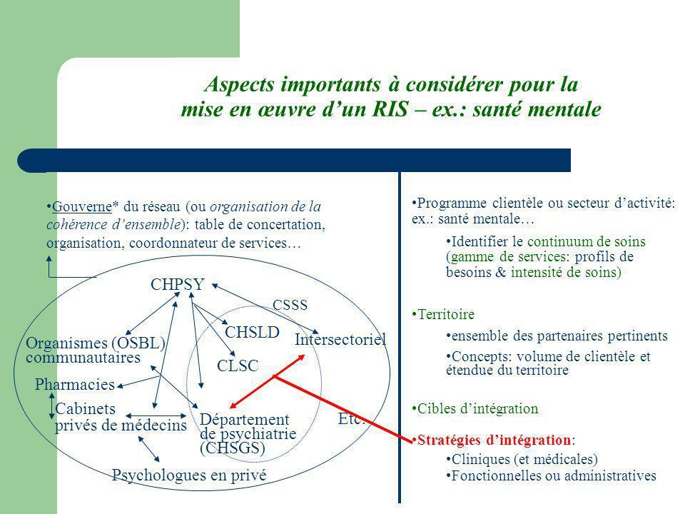 Aspects importants à considérer pour la mise en œuvre dun RIS – ex.: santé mentale Intersectoriel CHPSY CHSLD Organismes (OSBL) communautaires Psychol