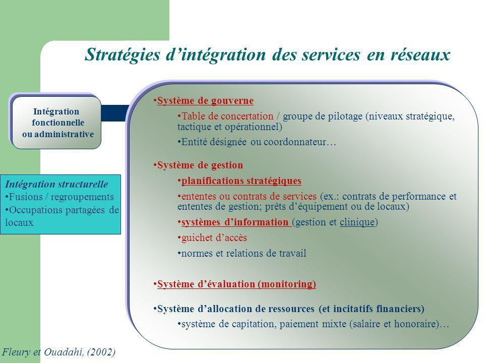 109 Stratégies dintégration des services en réseaux Système de gouverne Table de concertation / groupe de pilotage (niveaux stratégique, tactique et o