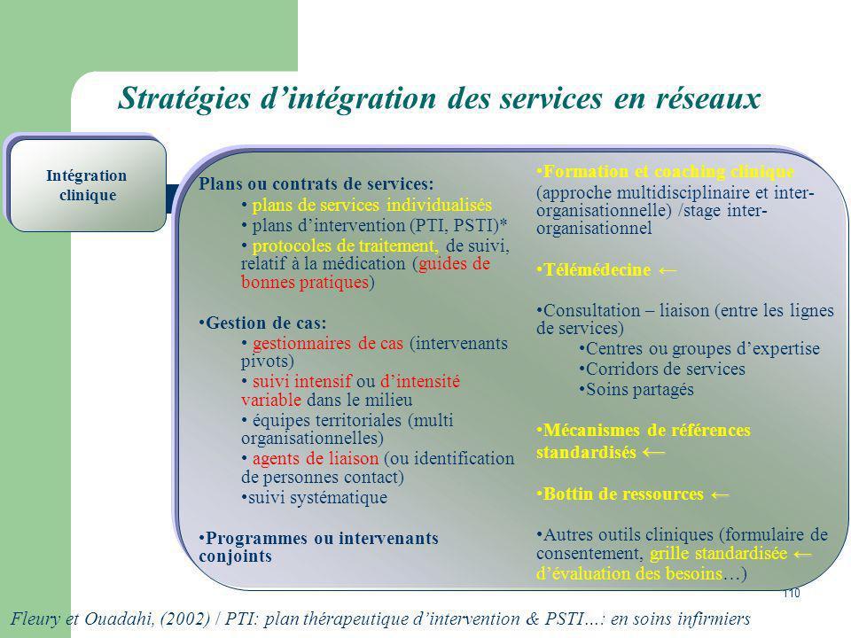 110 Stratégies dintégration des services en réseaux Plans ou contrats de services: plans de services individualisés plans dintervention (PTI, PSTI)* p