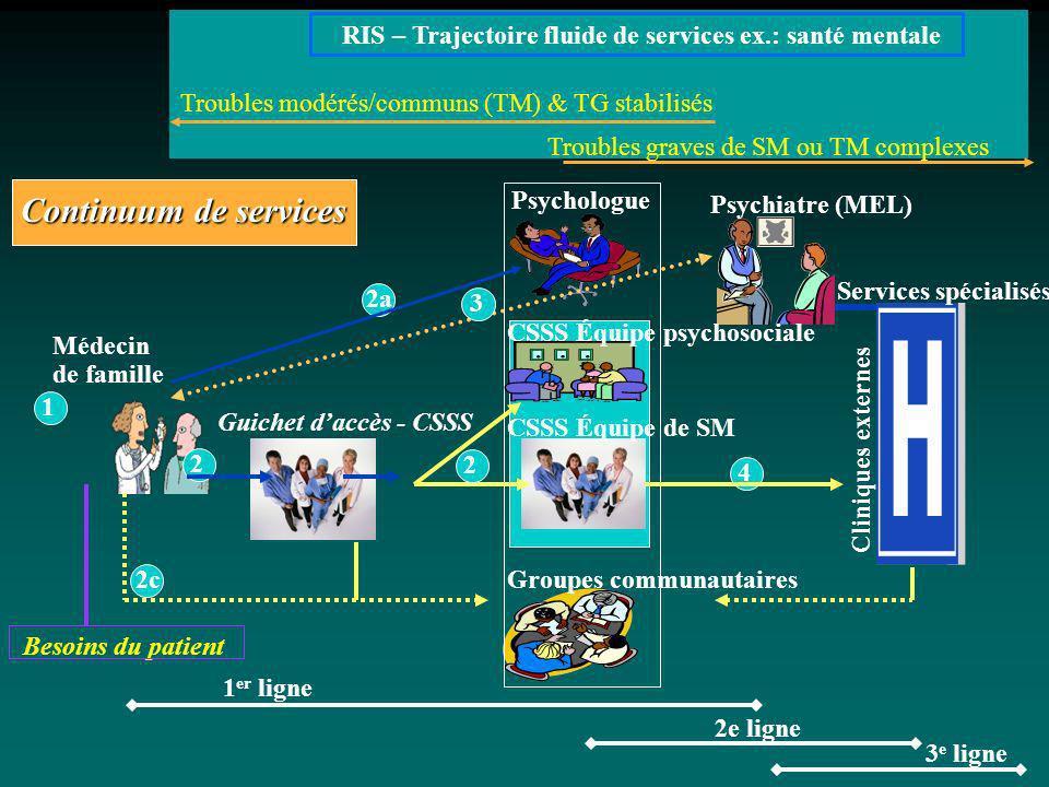 Médecin de famille Psychologue 2 3 2a 4 Continuum de services 1 er ligne 2e ligne 3 e ligne RIS – Trajectoire fluide de services ex.: santé mentale Tr