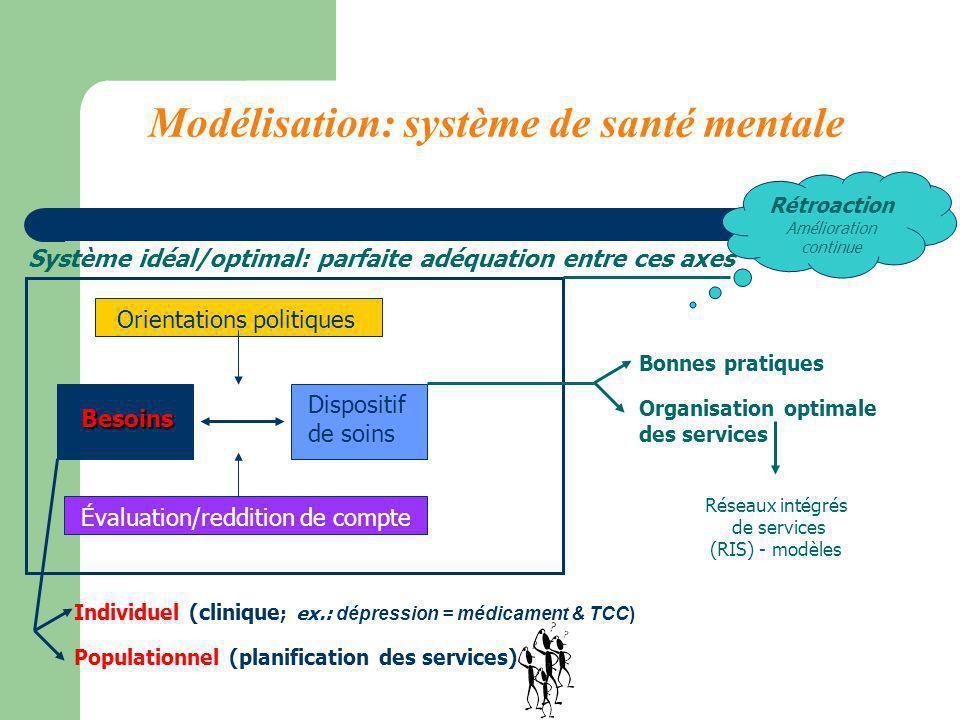 Modélisation: système de santé mentale Besoins Dispositif de soins Orientations politiques Évaluation/reddition de compte Système idéal/optimal: parfa