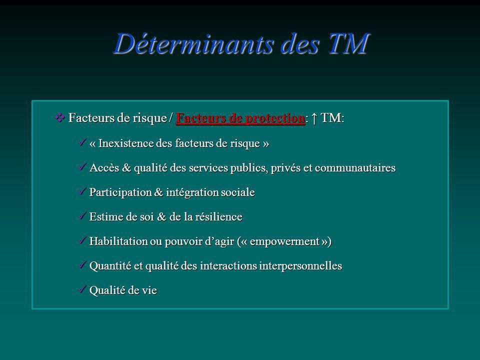 Facteurs de risque / Facteurs de protection: TM: Facteurs de risque / Facteurs de protection: TM: « Inexistence des facteurs de risque » « Inexistence