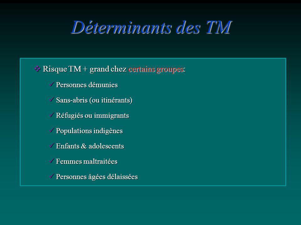 Risque TM + grand chez certains groupes: Risque TM + grand chez certains groupes: Personnes démunies Personnes démunies Sans-abris (ou itinérants) San