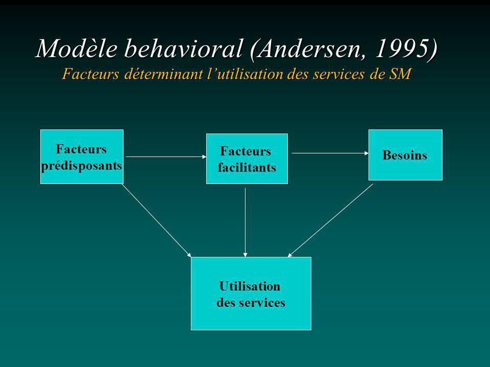 Modèle behavioral (Andersen, 1995) Facteurs déterminant lutilisation des services de SM Facteurs prédisposants Facteurs facilitants Besoins Utilisatio