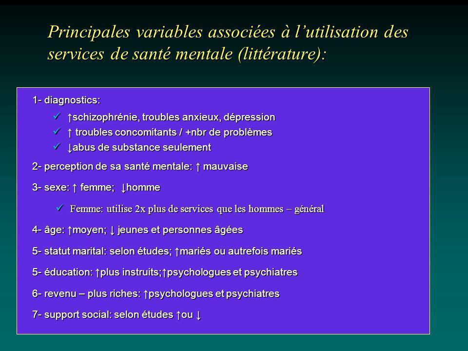 Principales variables associées à lutilisation des services de santé mentale (littérature): 1- diagnostics: schizophrénie, troubles anxieux, dépressio