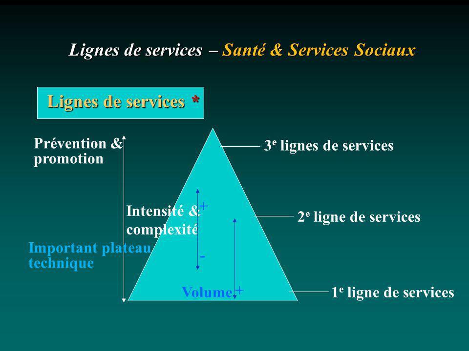 Lignes de services – Santé & Services Sociaux 3 e lignes de services 2 e ligne de services 1 e ligne de services Prévention & promotion Volume Intensi