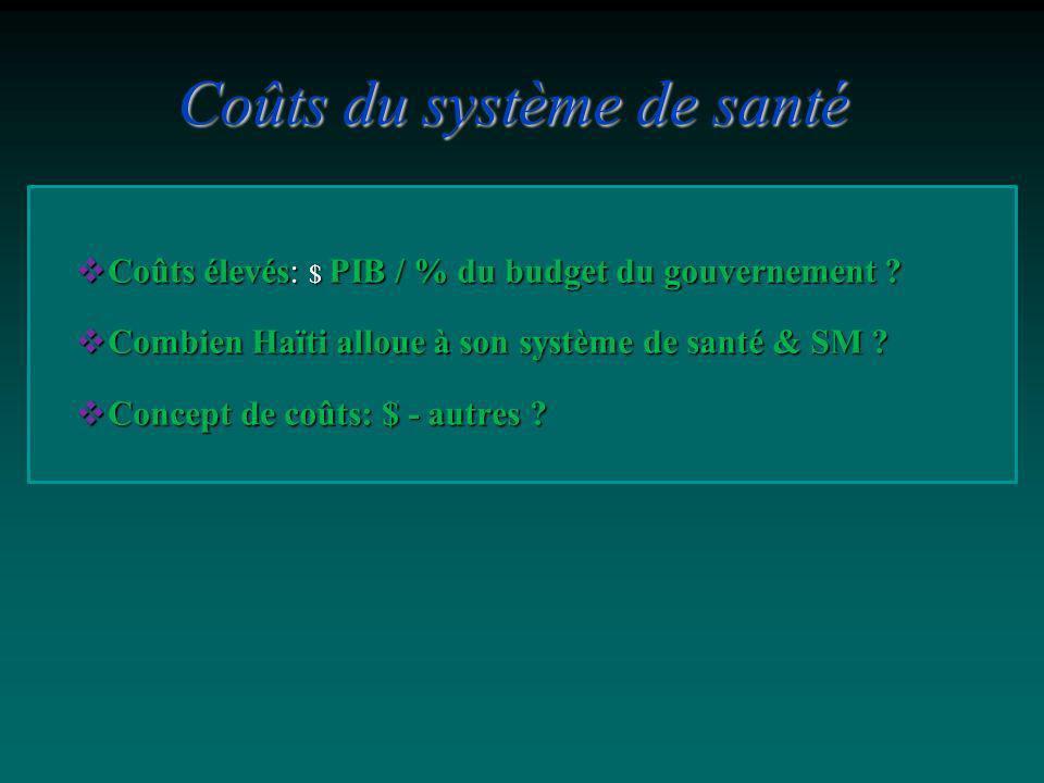 Coûts élevés: $ PIB / % du budget du gouvernement ? Coûts élevés: $ PIB / % du budget du gouvernement ? Combien Haïti alloue à son système de santé &