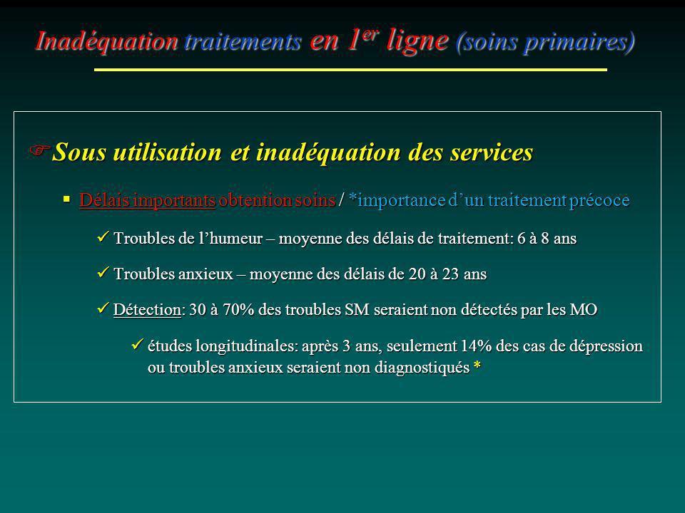 Inadéquation traitements en 1 er ligne (soins primaires) Sous utilisation et inadéquation des services Sous utilisation et inadéquation des services D