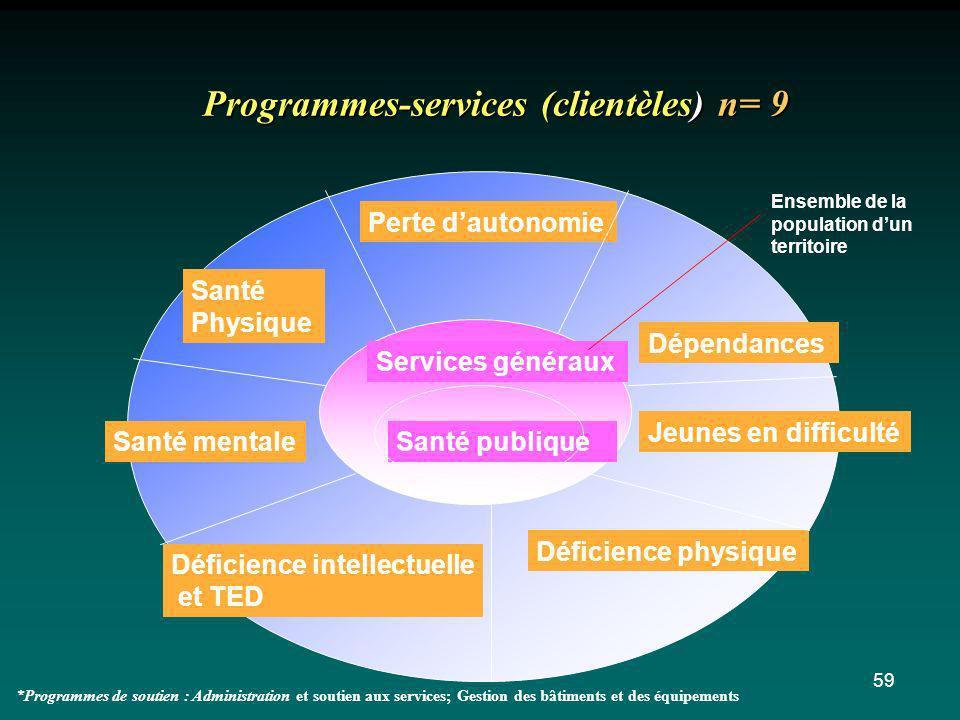 59 Santé publique Services généraux Programmes-services (clientèles) n= 9 Perte dautonomie Santé Physique Santé mentale Dépendances Jeunes en difficul