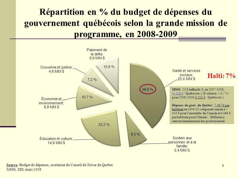 6 Répartition en % du budget de dépenses du gouvernement québécois selon la grande mission de programme, en 2008-2009 Source: Budget de dépenses, secr