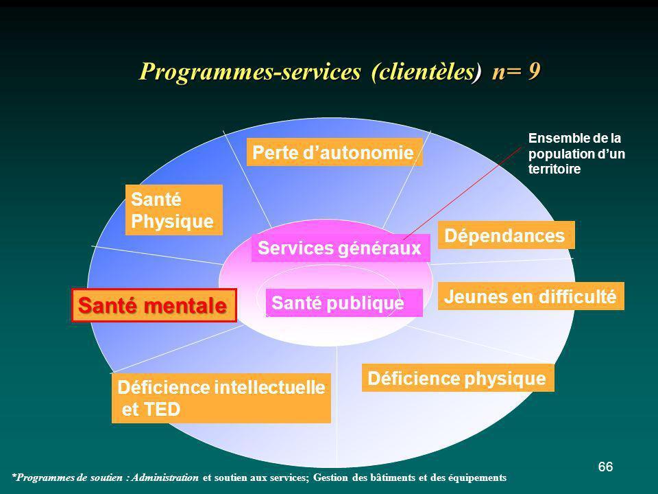66 Santé publique Services généraux Programmes-services (clientèles) n= 9 Perte dautonomie Santé Physique Santé mentale Dépendances Jeunes en difficul