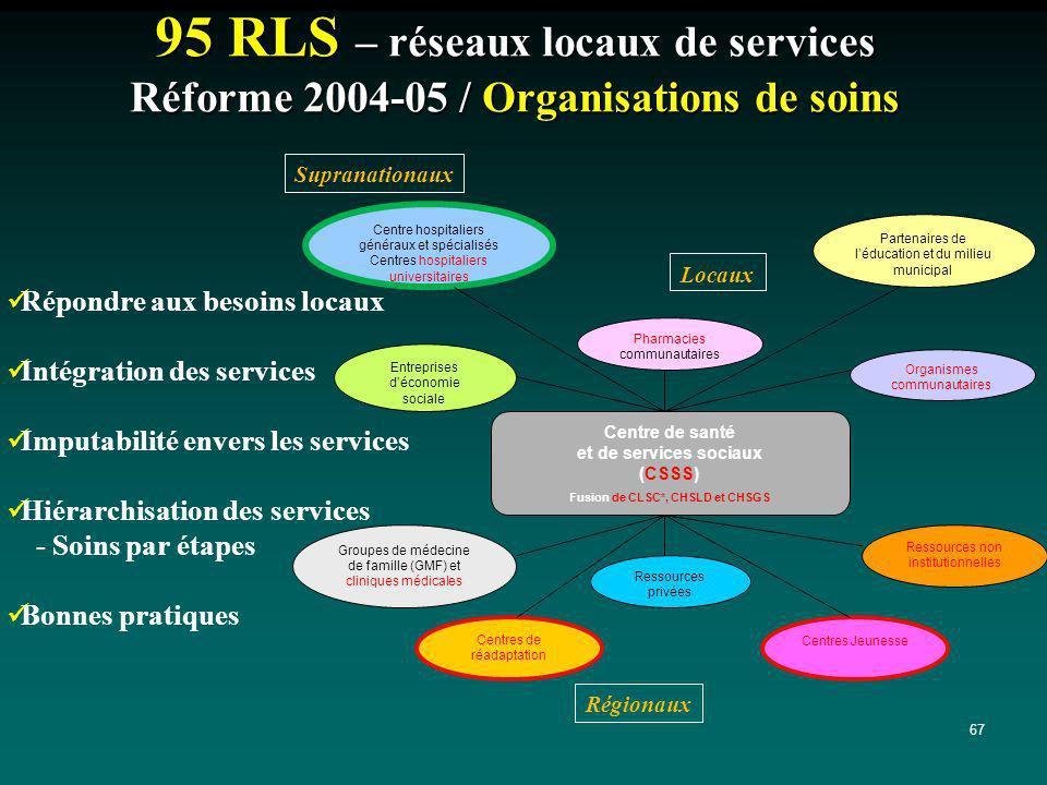 67 95 RLS – réseaux locaux de services Réforme 2004-05 / Organisations de soins Partenaires de léducation et du milieu municipal Centre de santé et de