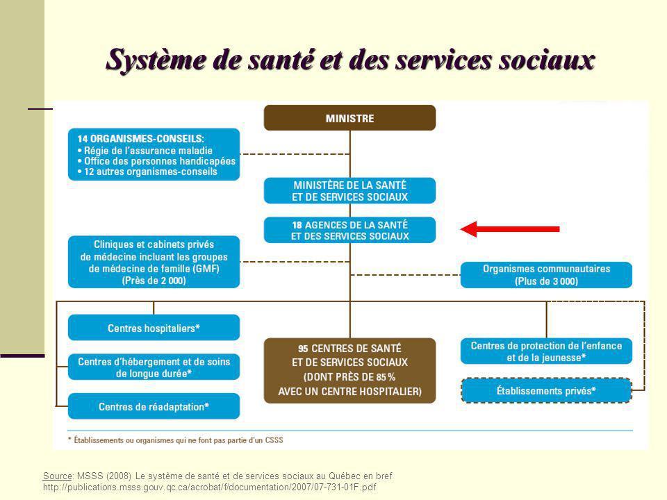 Système de santé et des services sociaux Source: MSSS (2008) Le système de santé et de services sociaux au Québec en bref http://publications.msss.gou