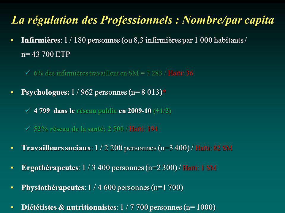 La régulation des Professionnels : Nombre/par capita Infirmières: 1 / 180 personnes (ou 8,3 infirmières par 1 000 habitants / n= 43 700 ETPInfirmières