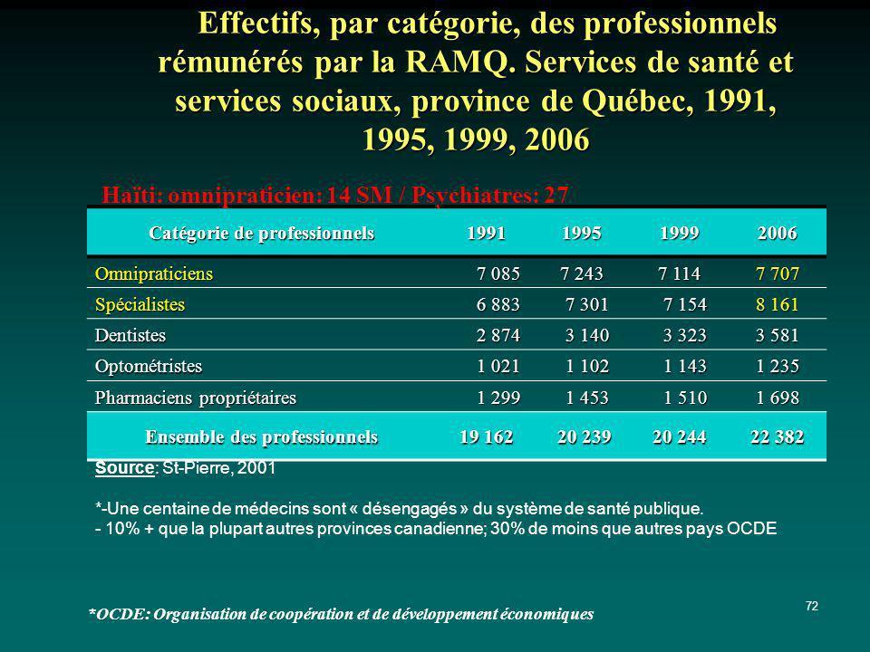 72 Effectifs, par catégorie, des professionnels rémunérés par la RAMQ. Services de santé et services sociaux, province de Québec, 1991, 1995, 1999, 20