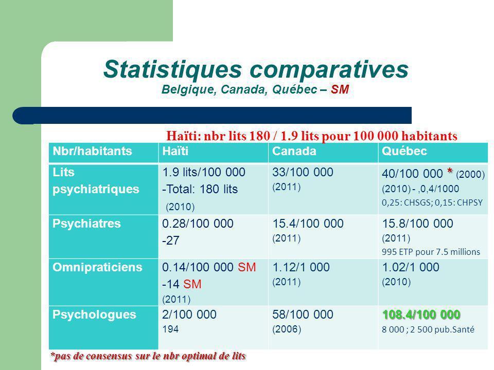 Statistiques comparatives Belgique, Canada, Québec – SM Nbr/habitantsHaïtiCanadaQuébec Lits psychiatriques 1.9 lits/100 000 -Total: 180 lits (2010) 33