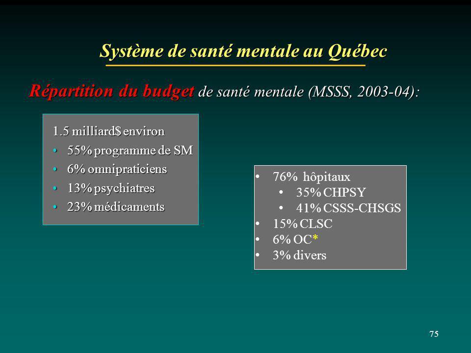 75 Système de santé mentale au Québec Répartition du budget de santé mentale (MSSS, 2003-04): 1.5 milliard$ environ 55% programme de SM55% programme d