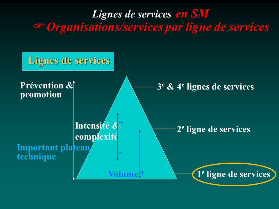 Lignes de services en SM Organisations/services par ligne de services 3 e & 4 e lignes de services 2 e ligne de services 1 e ligne de services Prévent