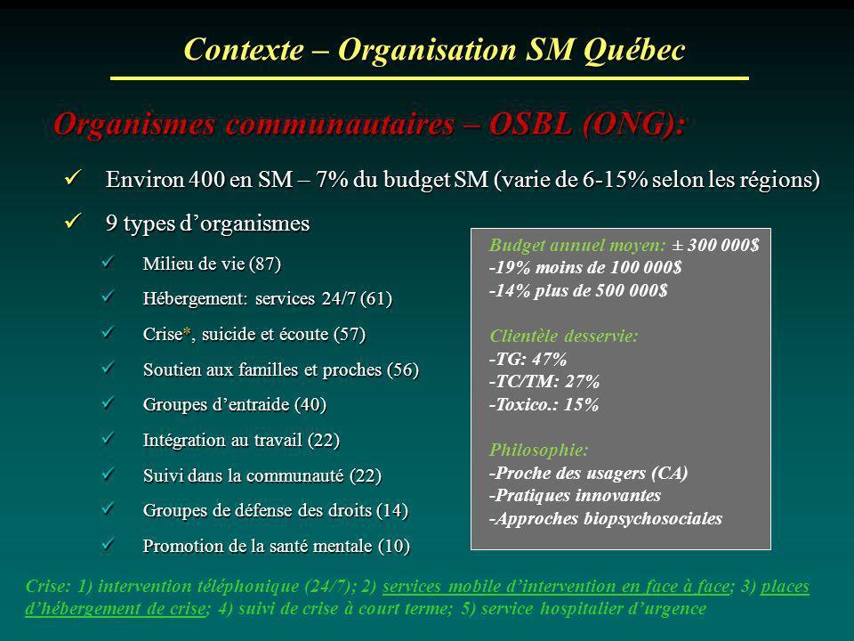 Contexte – Organisation SM Québec Organismes communautaires – OSBL (ONG): Environ 400 en SM – 7% du budget SM (varie de 6-15% selon les régions) Envir