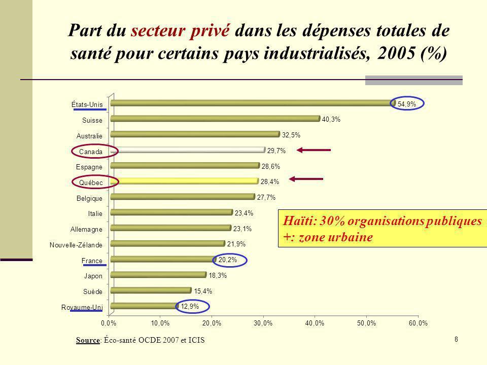 8 Source: Éco-santé OCDE 2007 et ICIS Part du secteur privé dans les dépenses totales de santé pour certains pays industrialisés, 2005 (%) Haïti: 30%