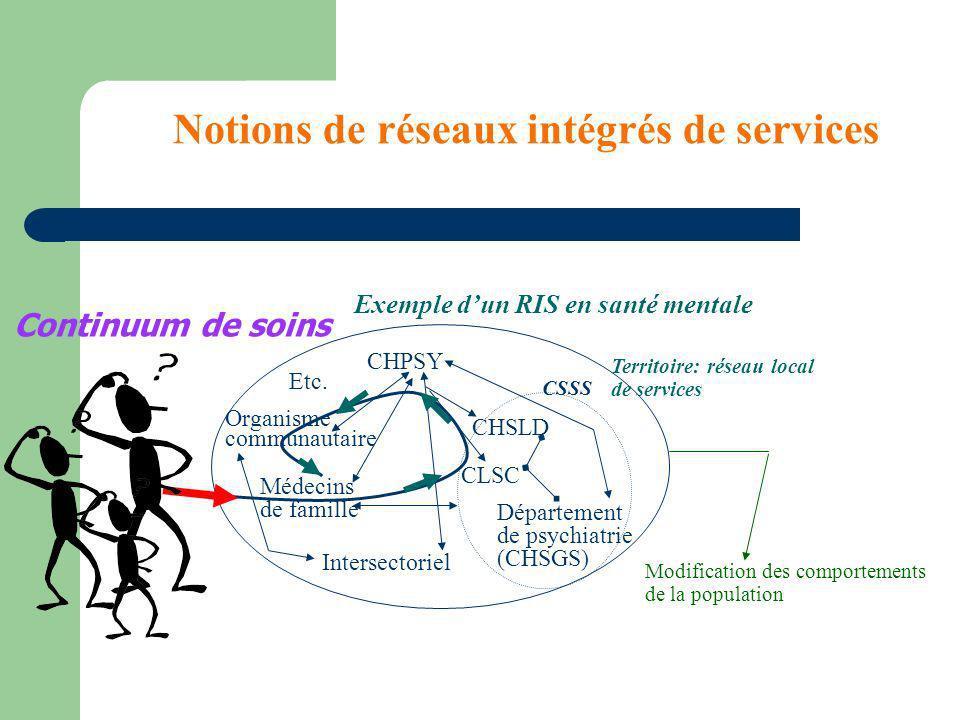 Notions de réseaux intégrés de services Intersectoriel CHPSY CHSLD Organisme communautaire Etc. Département de psychiatrie (CHSGS) CLSC Exemple dun RI