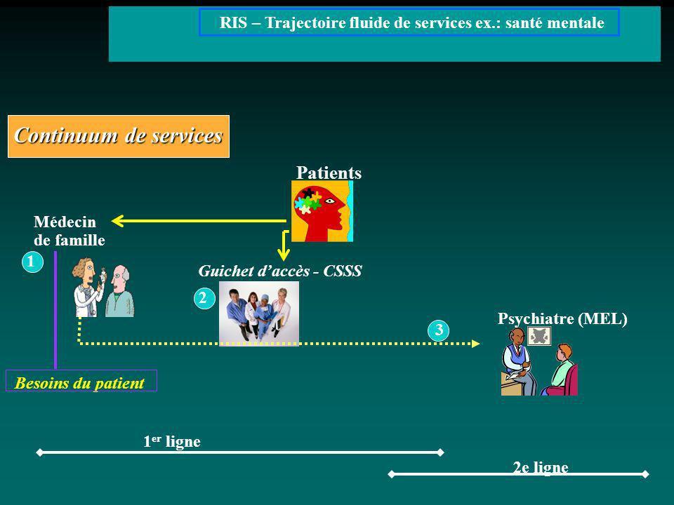 Médecin de famille 2 Continuum de services 1 er ligne 2e ligne RIS – Trajectoire fluide de services ex.: santé mentale Guichet daccès - CSSS Psychiatr