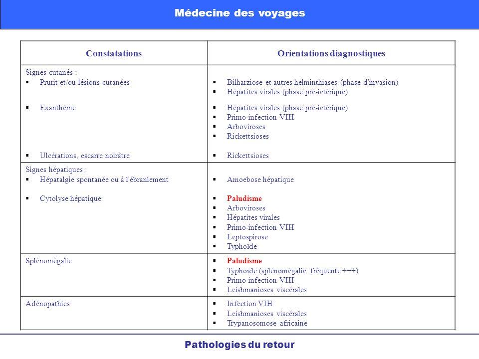 ConstatationsOrientations diagnostiques Signes cutanés : Prurit et/ou lésions cutanées Exanthème Ulcérations, escarre noirâtre Bilharziose et autres h