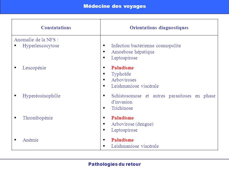 ConstatationsOrientations diagnostiques Anomalie de la NFS : Hyperleucocytose Leucopénie Hyperéosinophilie Thrombopénie Anémie Infection bactérienne c
