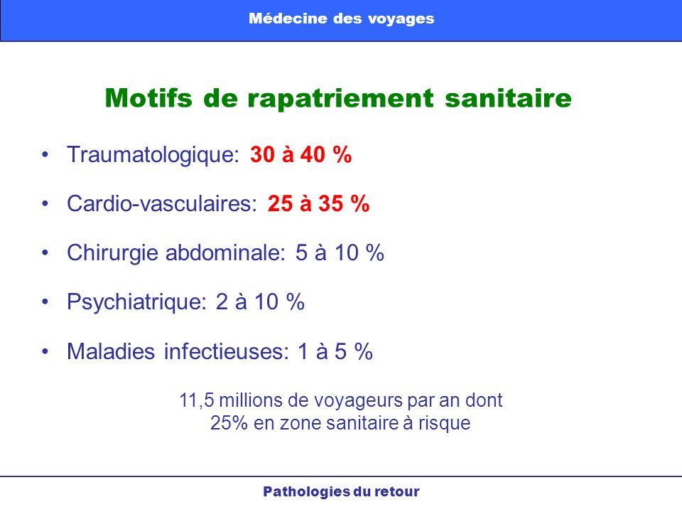 Motifs de rapatriement sanitaire Traumatologique: 30 à 40 % Cardio-vasculaires: 25 à 35 % Chirurgie abdominale: 5 à 10 % Psychiatrique: 2 à 10 % Malad