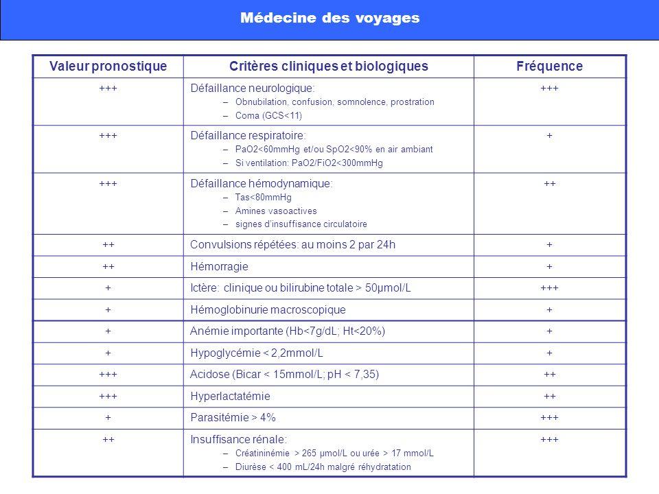 Médecine des voyages Valeur pronostiqueCritères cliniques et biologiquesFréquence +++Défaillance neurologique: –Obnubilation, confusion, somnolence, p