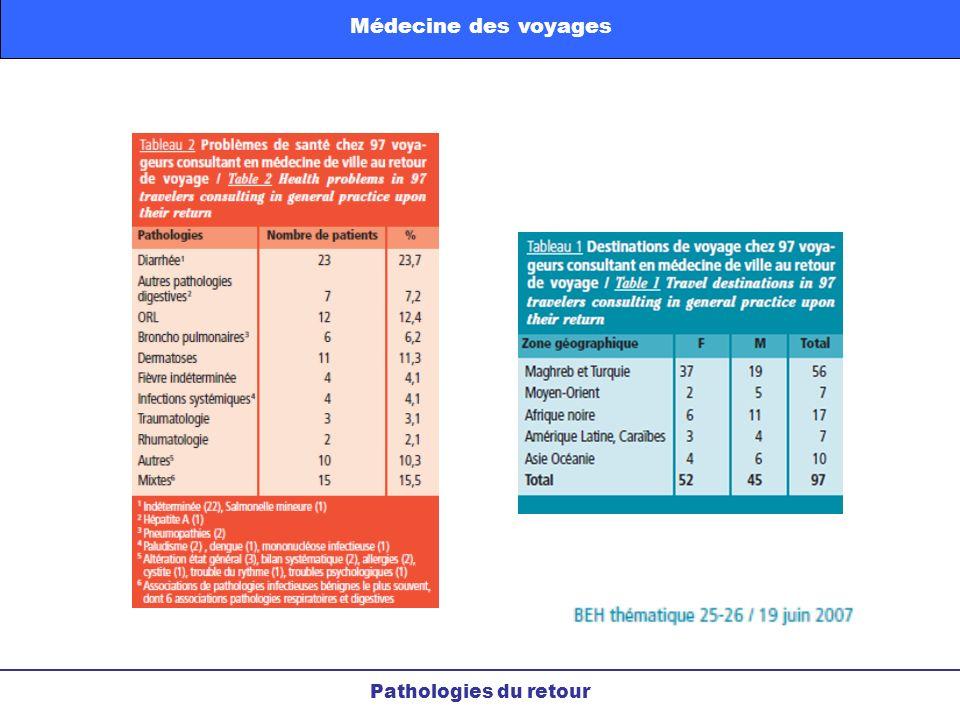 Pathologies du retour Médecine des voyages