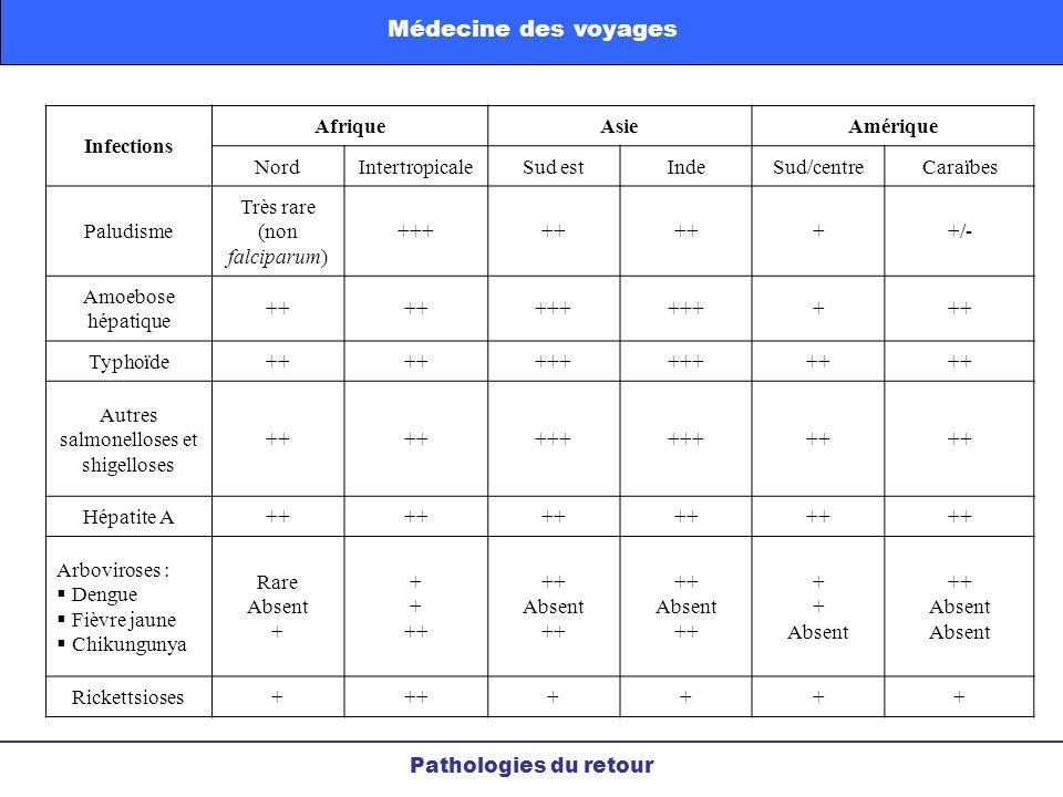 Pathologies du retour Médecine des voyages Infections AfriqueAsieAmérique NordIntertropicaleSud estIndeSud/centreCaraïbes Paludisme Très rare (non fal