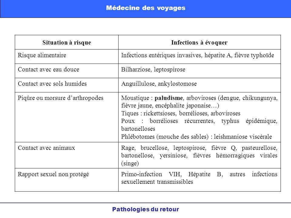 Pathologies du retour Médecine des voyages Situation à risqueInfections à évoquer Risque alimentaireInfections entériques invasives, hépatite A, fièvr