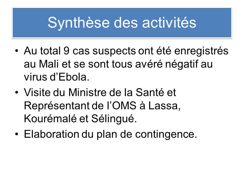 Synthèse des activités Au total 9 cas suspects ont été enregistrés au Mali et se sont tous avéré négatif au virus dEbola.