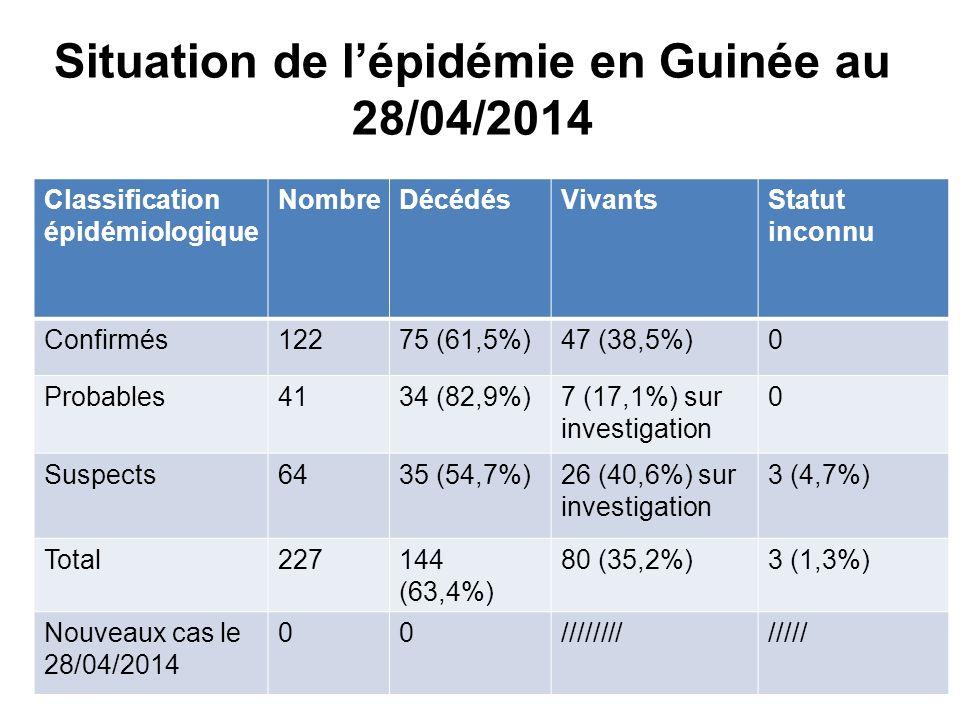 Situation de lépidémie en Guinée au 28/04/2014 Classification épidémiologique NombreDécédésVivantsStatut inconnu Confirmés12275 (61,5%)47 (38,5%)0 Probables4134 (82,9%)7 (17,1%) sur investigation 0 Suspects6435 (54,7%)26 (40,6%) sur investigation 3 (4,7%) Total227144 (63,4%) 80 (35,2%)3 (1,3%) Nouveaux cas le 28/04/2014 00/////////////