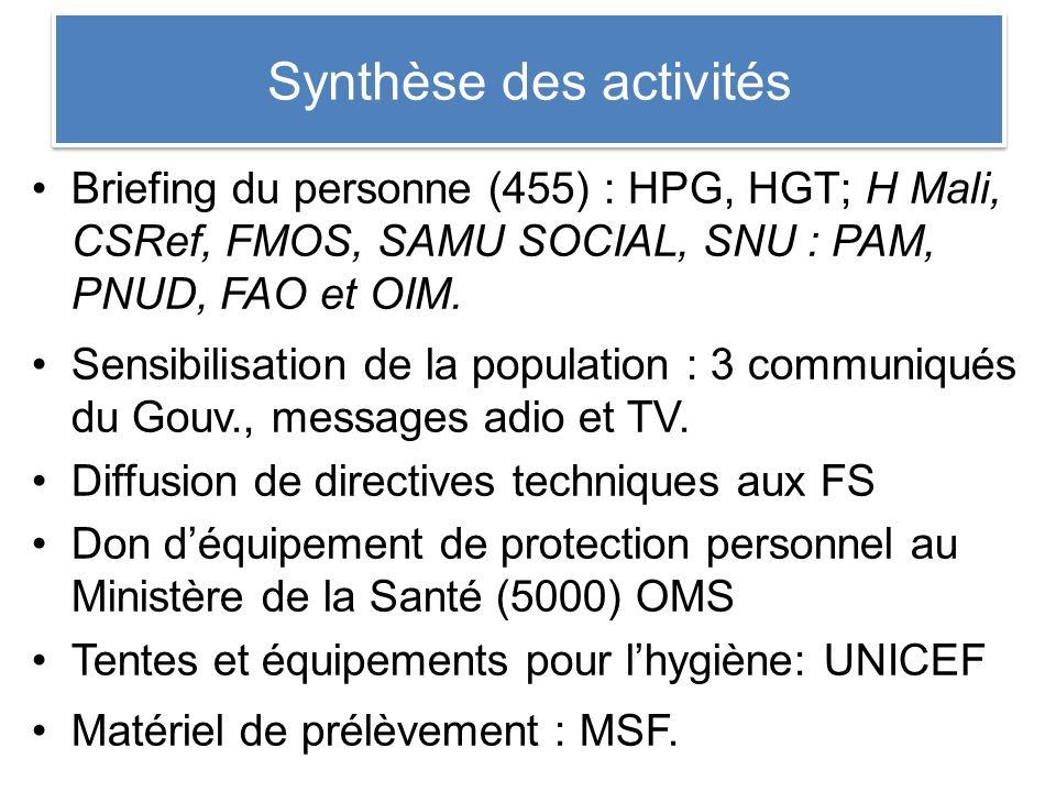 Synthèse des activités Briefing du personne (455) : HPG, HGT; H Mali, CSRef, FMOS, SAMU SOCIAL, SNU : PAM, PNUD, FAO et OIM.