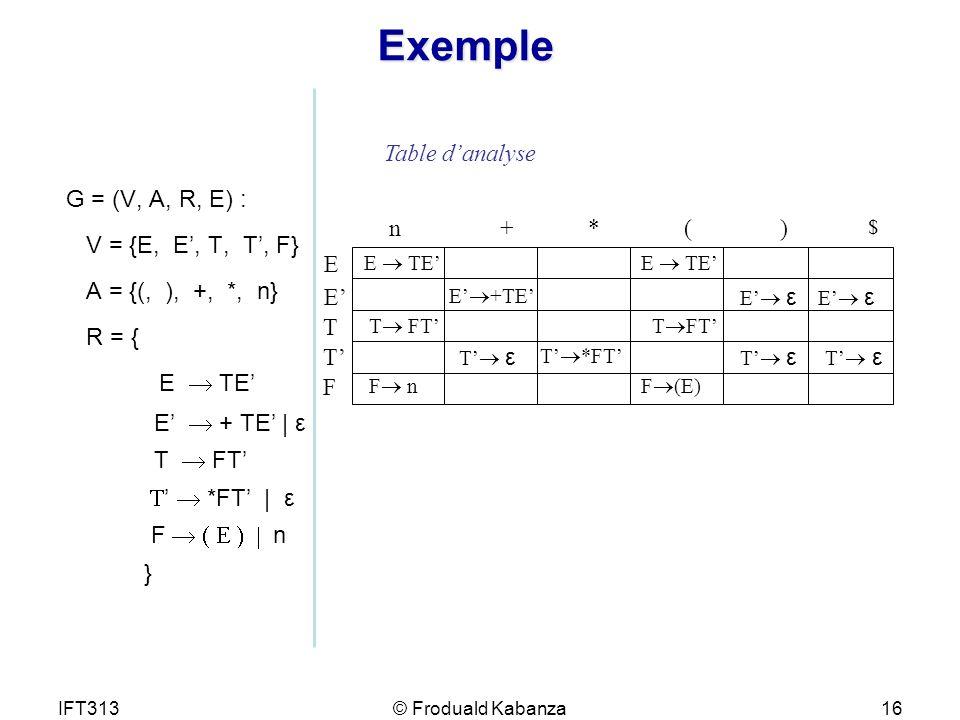 IFT313© Froduald Kabanza16 Exemple G = (V, A, R, E) : V = {E, E, T, T, F} A = {(, ), +, *, n} R = { E TE E + TE | ε T FT *FT | ε F n } Table danalyse