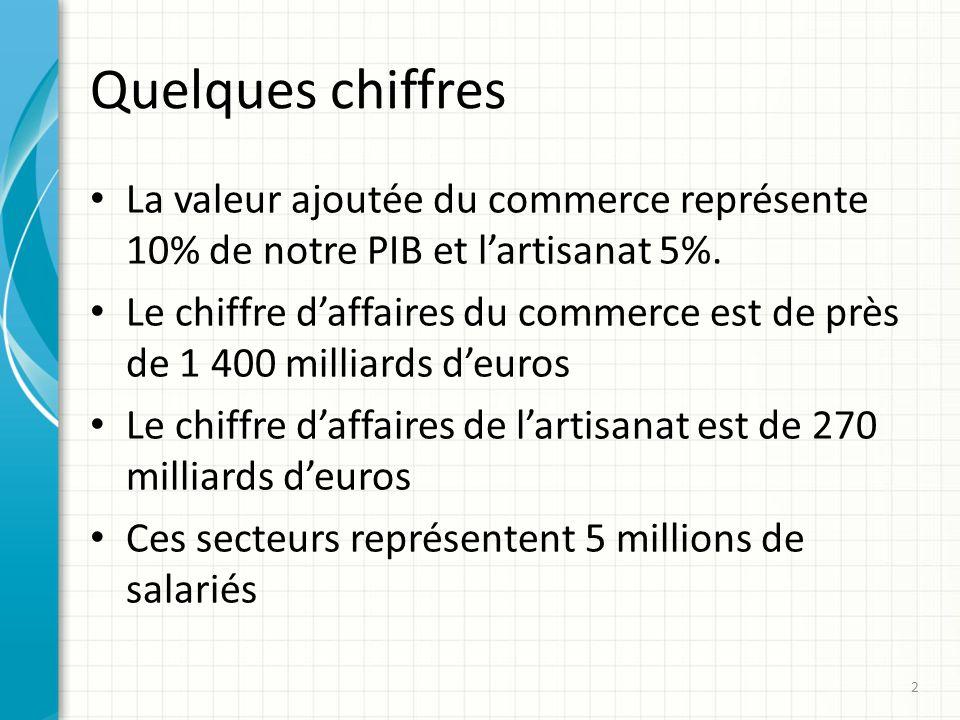 Quelques chiffres La valeur ajoutée du commerce représente 10% de notre PIB et lartisanat 5%.