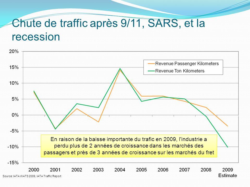 Chute de traffic après 9/11, SARS, et la recession Source: IATA WATS 2009, IATA Traffic Report En raison de la baisse importante du trafic en 2009, l industrie a perdu plus de 2 années de croissance dans les marchés des passagers et près de 3 années de croissance sur les marchés du fret