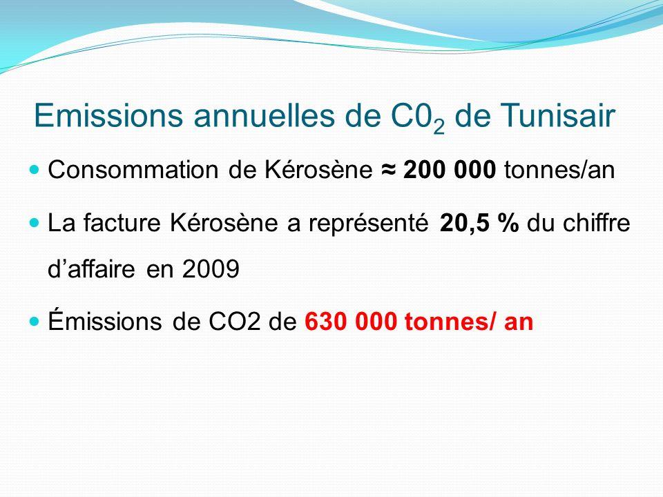 Emissions annuelles de C0 2 de Tunisair Consommation de Kérosène 200 000 tonnes/an La facture Kérosène a représenté 20,5 % du chiffre daffaire en 2009 Émissions de CO2 de 630 000 tonnes/ an